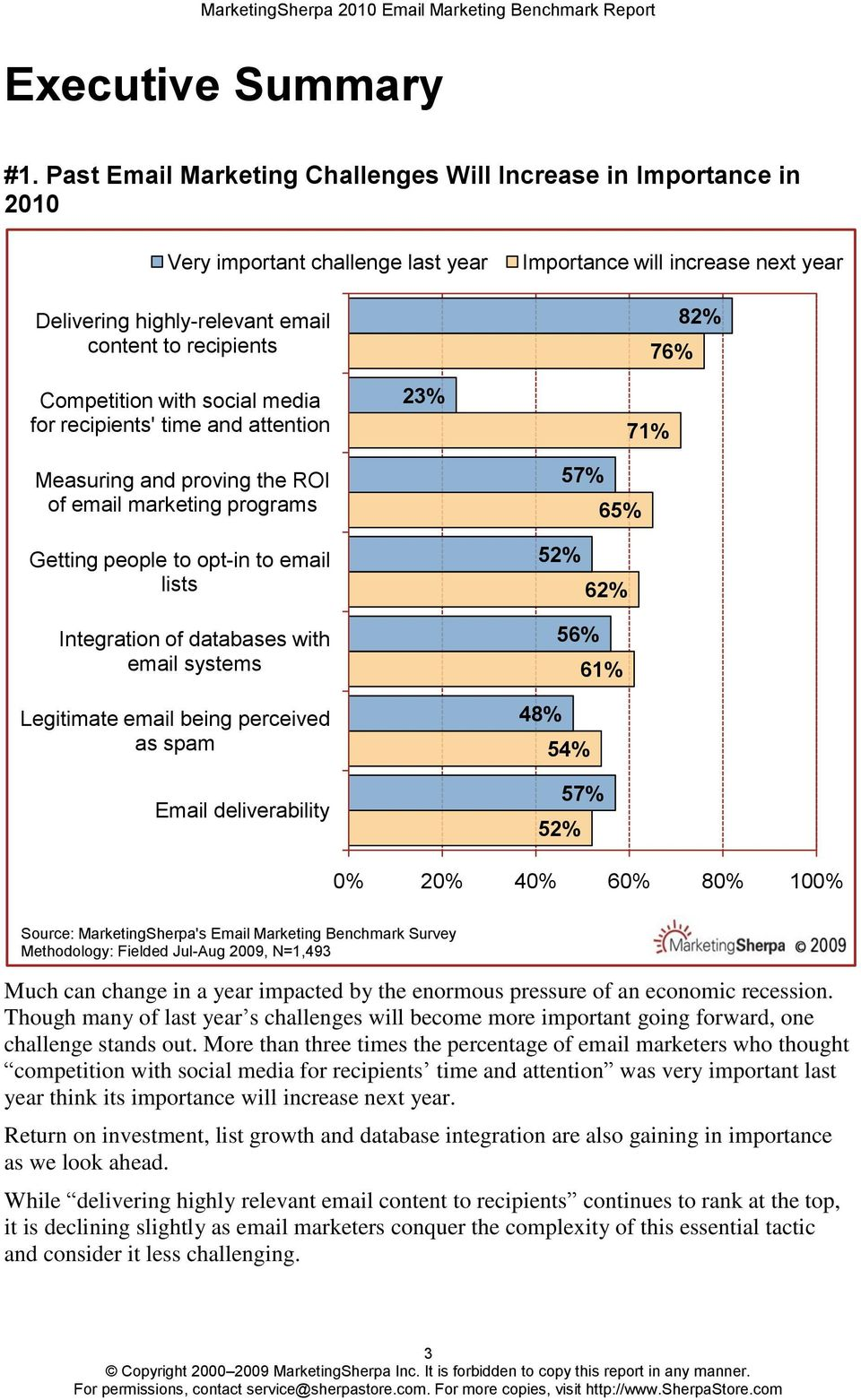 82% Competition with social media for recipients' time and attention Measuring and proving the ROI of email marketing programs Getting people to opt-in to email lists Integration of databases with