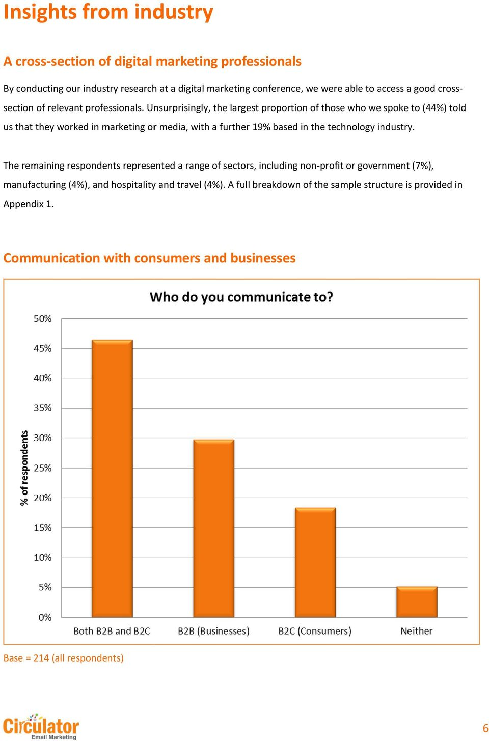 Unsurprisingly, the largest proportion of those who we spoke to (44%) told us that they worked in marketing or media, with a further 19% based in the technology industry.
