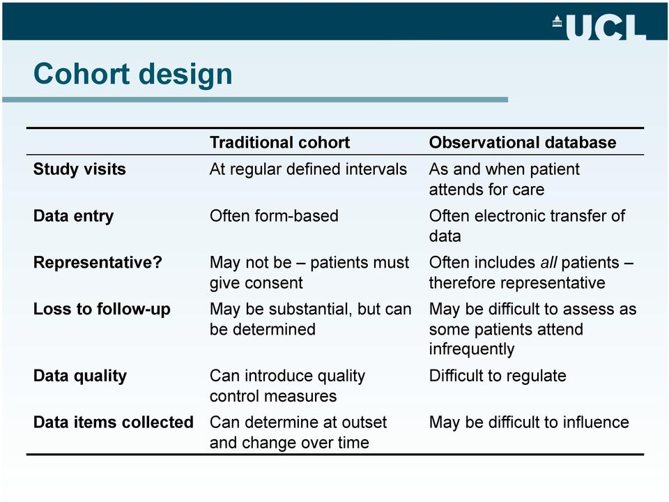 Loss to follow-up Data quality May not be patients must give consent May be substantial, but can be determined Can introduce quality control measures