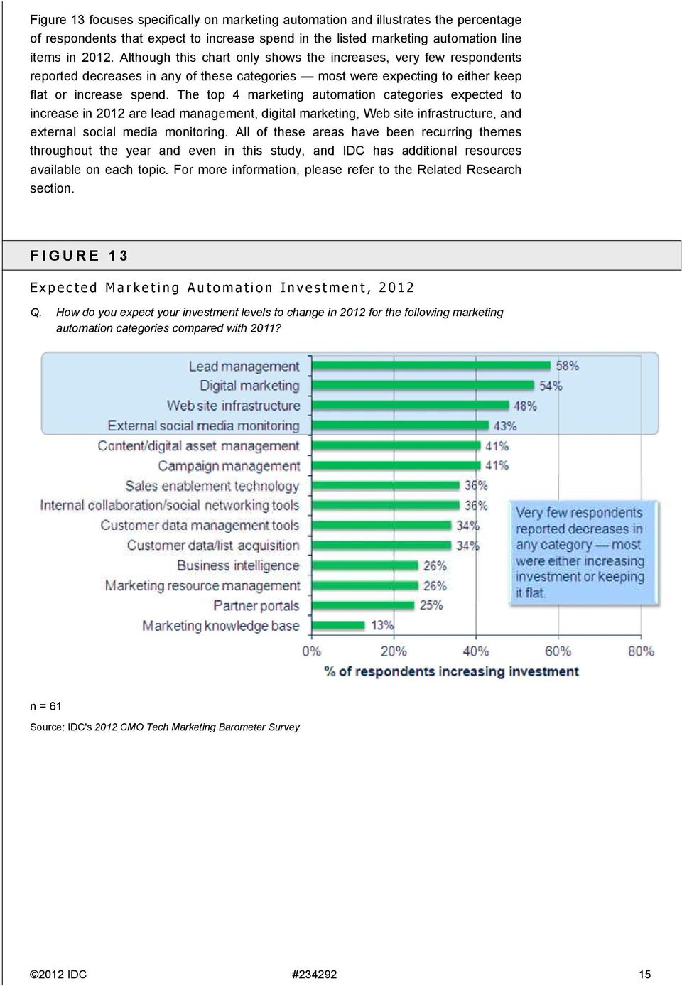 The top 4 marketing automation categories expected to increase in 2012 are lead management, digital marketing, Web site infrastructure, and external social media monitoring.
