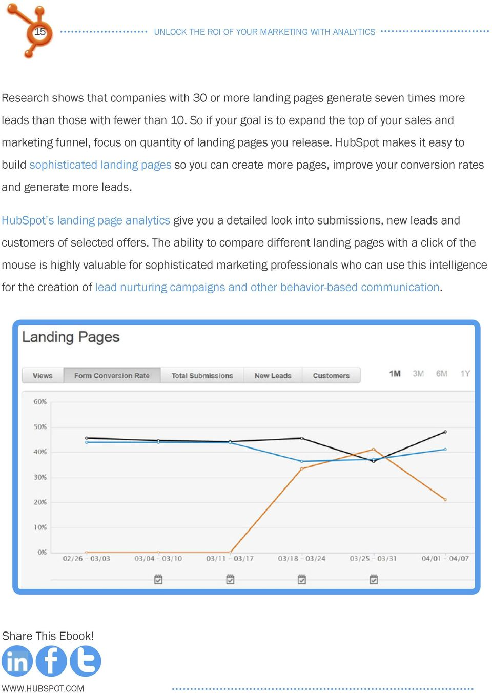 HubSpot makes it easy to build sophisticated landing pages so you can create more pages, improve your conversion rates and generate more leads.