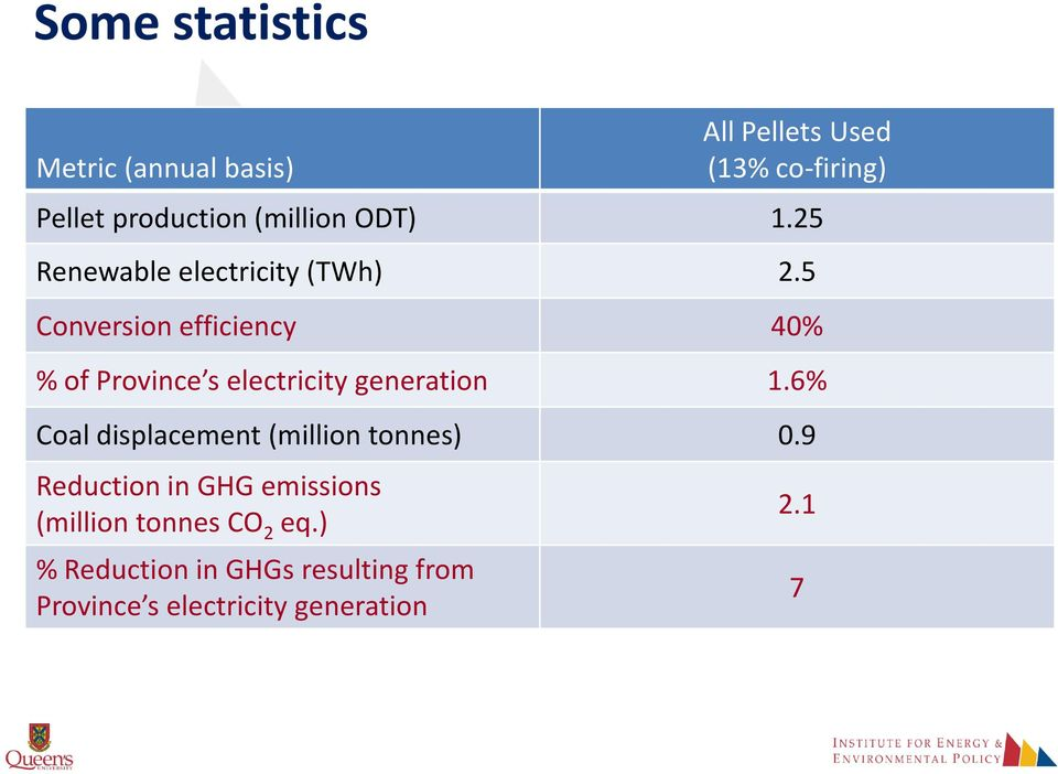 5 Conversion efficiency 40% % of Province s electricity generation 1.