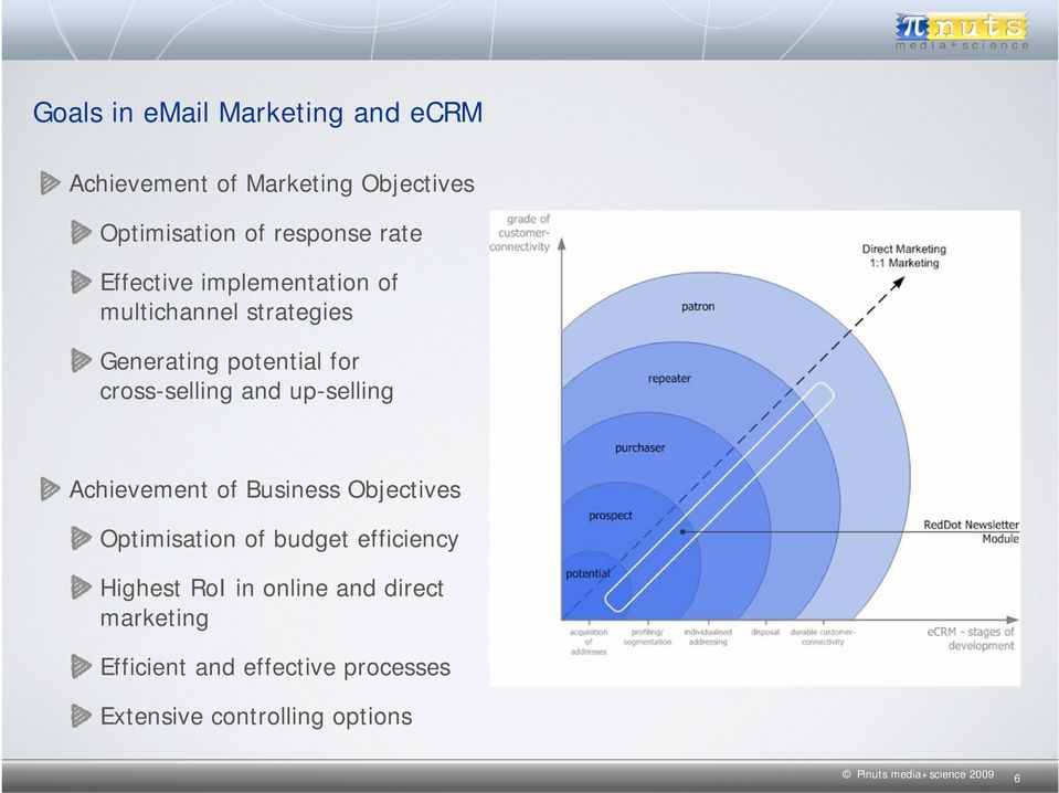 up-selling Achievement of Business Objectives Optimisation of budget efficiency Highest RoI in online