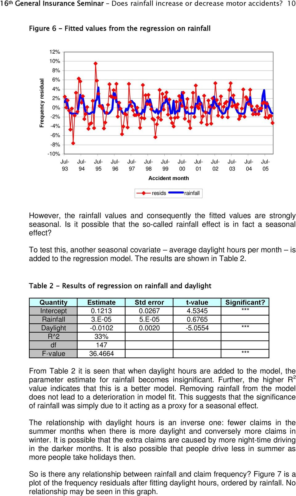 However, the rainfall values and consequently the fitted values are strongly seasonal. Is it possible that the so-called rainfall effect is in fact a seasonal effect?