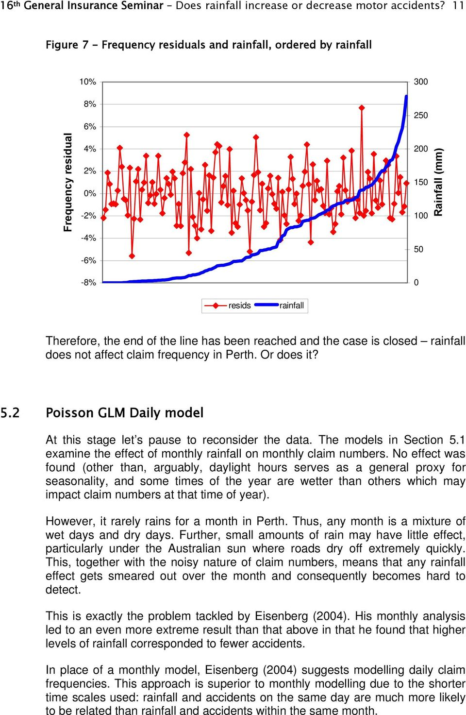 the line has been reached and the case is closed rainfall does not affect claim frequency in Perth. Or does it? 5.2 Poisson GLM Daily model At this stage let s pause to reconsider the data.