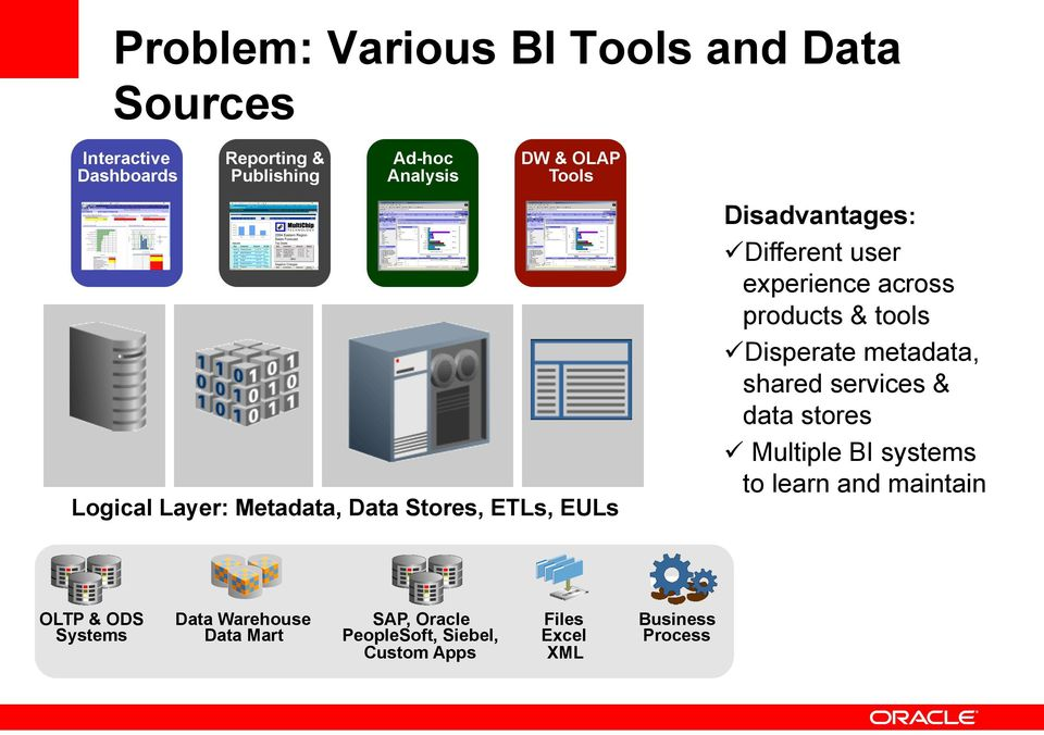 products & tools ü Disperate metadata, shared services & data stores ü Multiple BI systems to learn and maintain