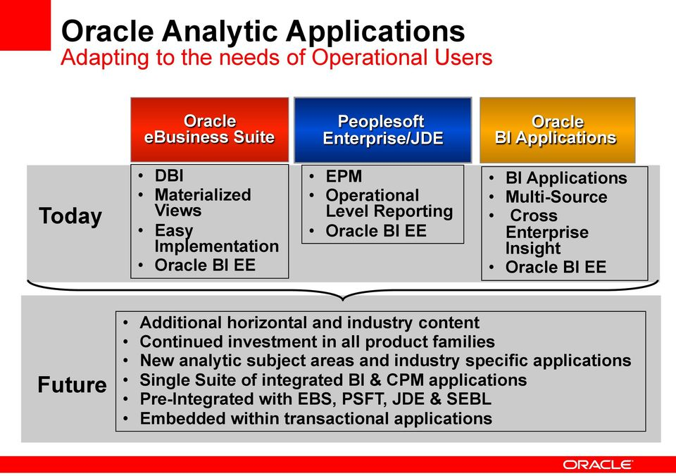Insight Oracle BI EE Future Additional horizontal and industry content Continued investment in all product families New analytic subject areas and