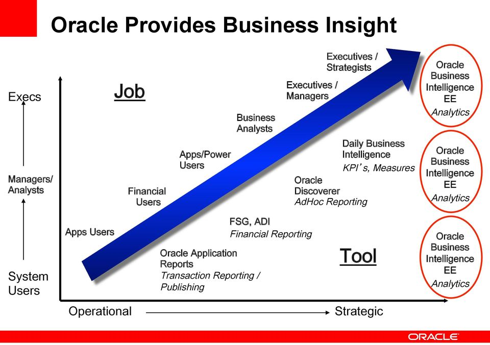 Oracle Discoverer AdHoc Reporting Oracle Business Intelligence EE Analytics System Users Apps Users Oracle Application Reports