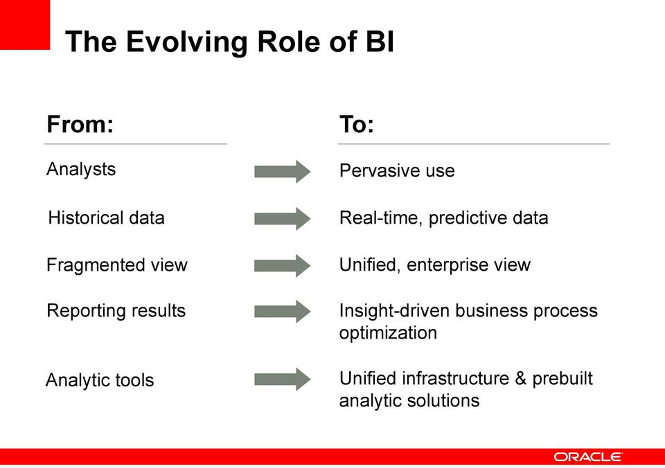 predictive data Unified, enterprise view Insight-driven business
