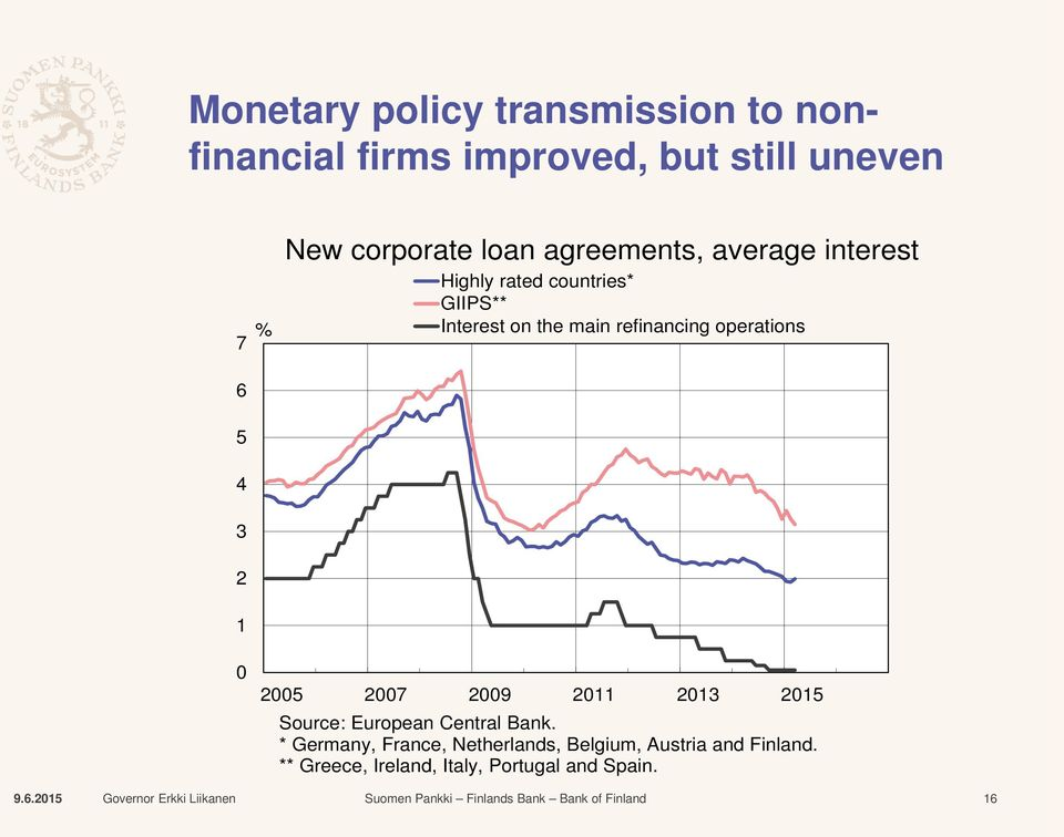 refinancing operations 6 5 4 3 2 1 0 2005 2007 2009 2011 2013 2015 Source: European Central Bank.