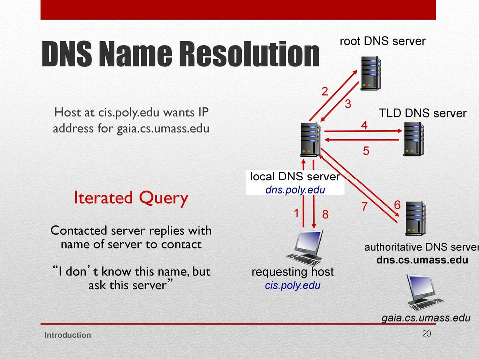 contact I don t know this name, but ask this server local DNS server dns.poly.