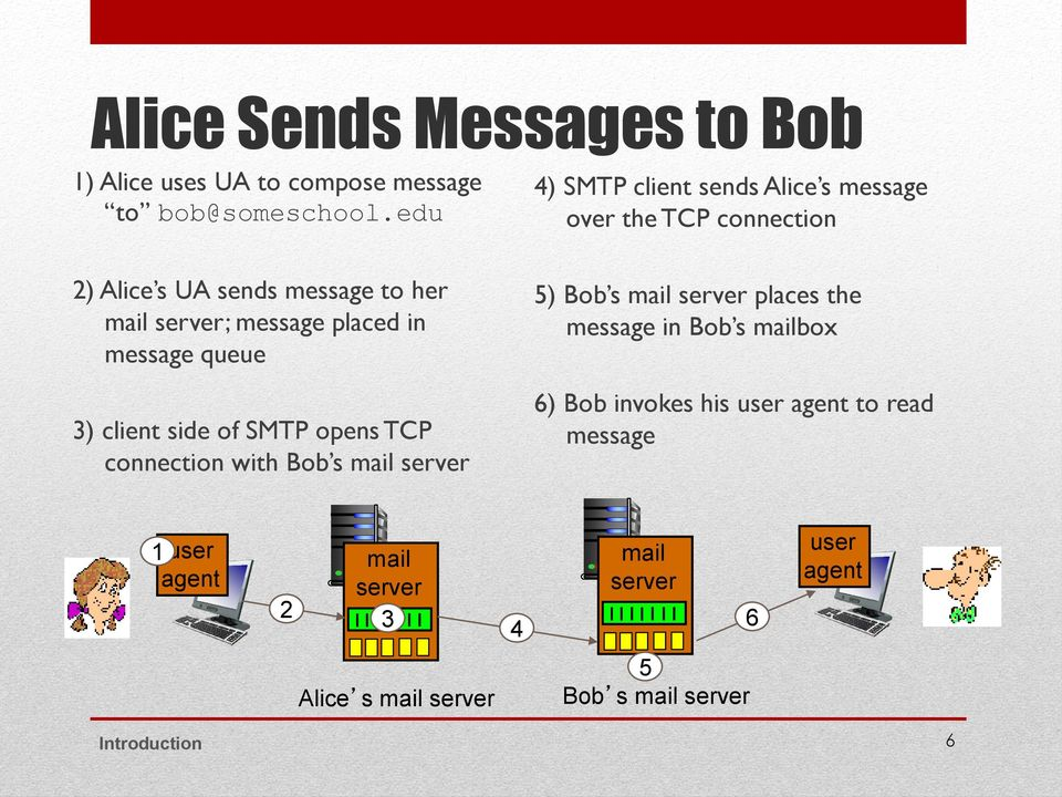 connection with Bob s mail server 4) SMTP client sends Alice s message over the TCP connection 5) Bob s mail server