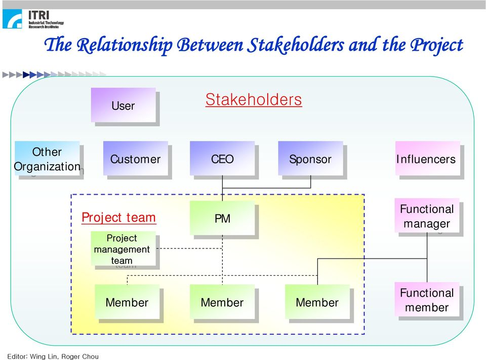 Influencers Project team Project Project management management team team