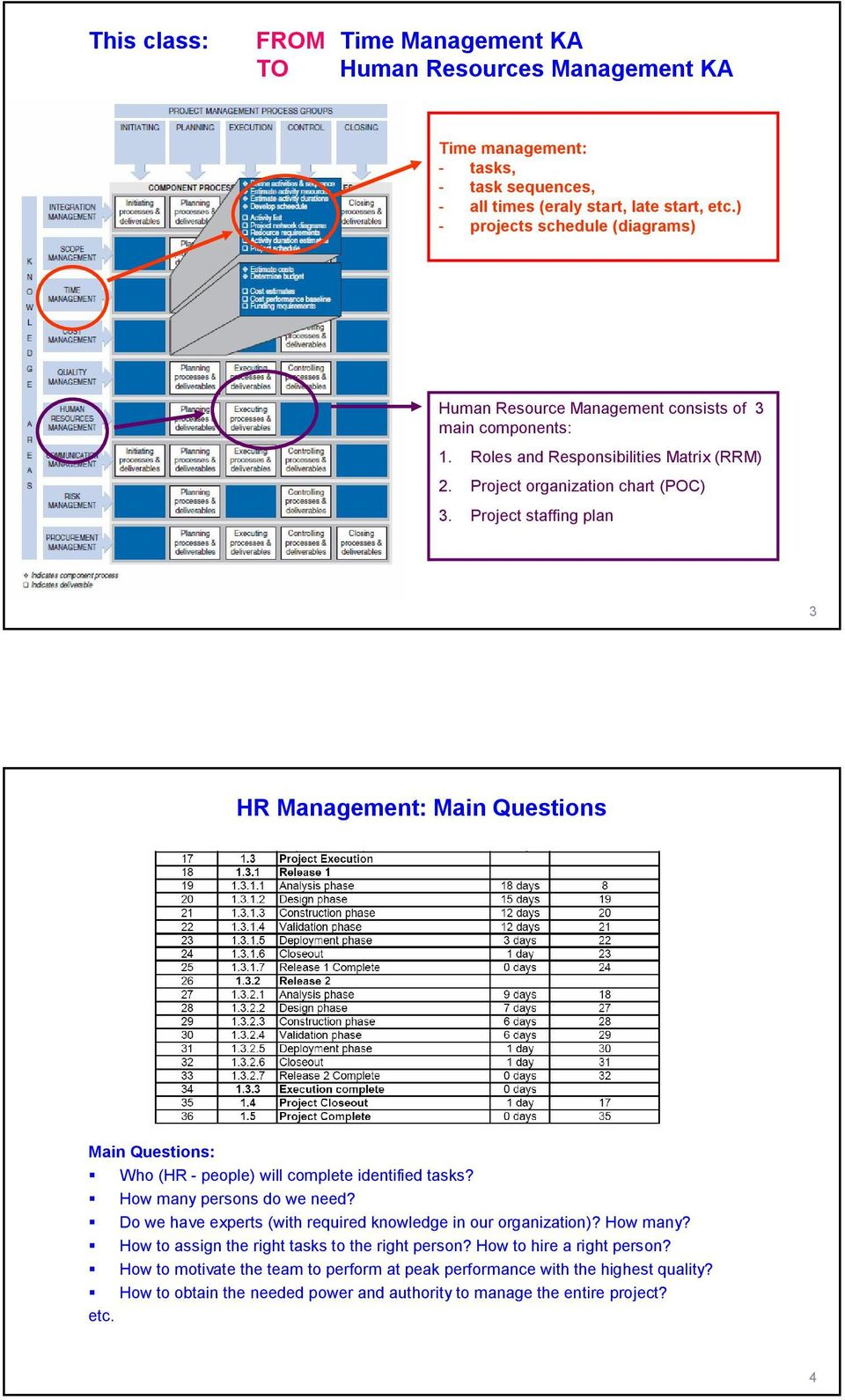Project staffing plan 3 HR Management: Main Questions Main Questions: Who (HR - people) will complete identified tasks? How many persons do we need?