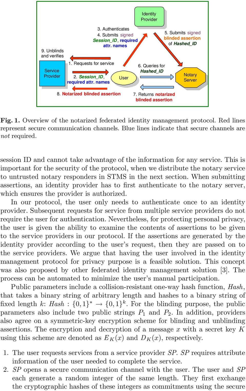 Overview of the notarized federated identity management protocol. Red lines represent secure communication channels. Blue lines indicate that secure channels are not required.