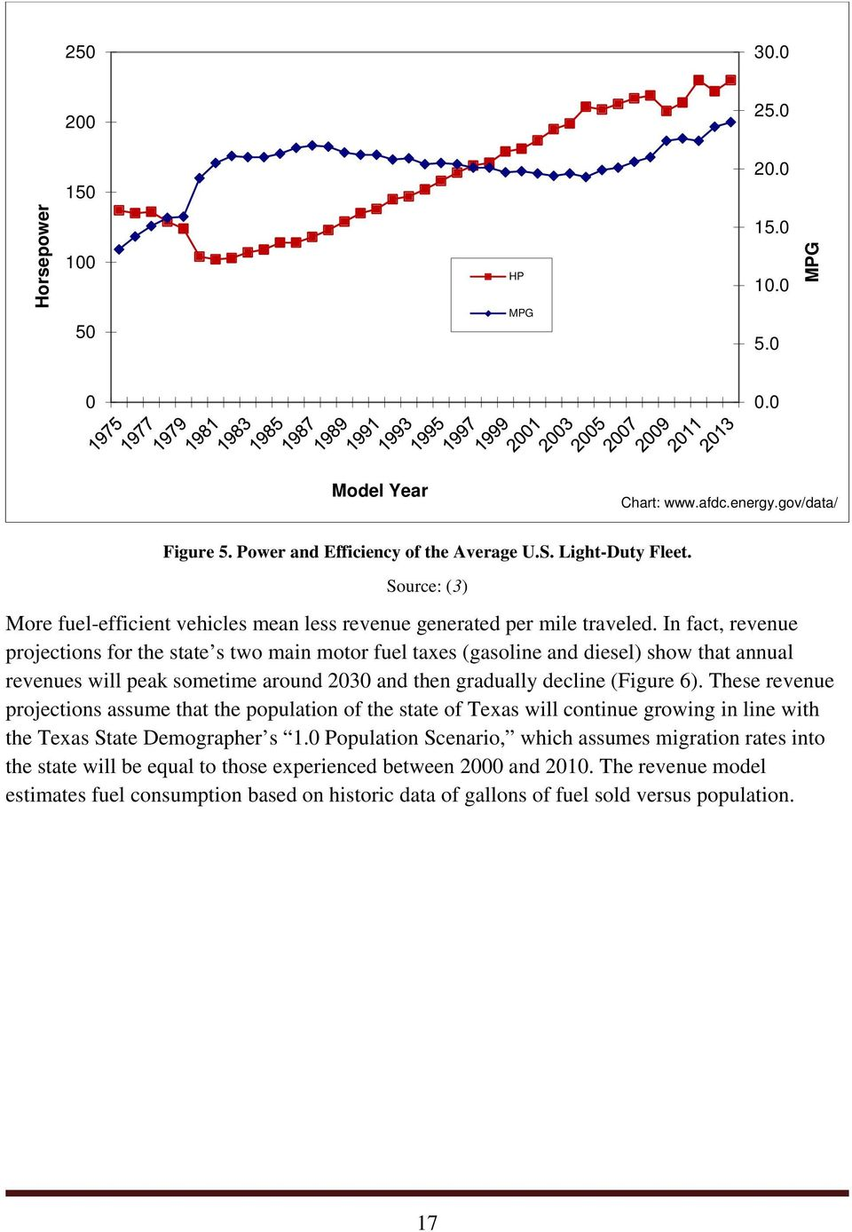 In fact, revenue projections for the state s two main motor fuel taxes (gasoline and diesel) show that annual revenues will peak sometime around 2030 and then gradually decline (Figure 6).