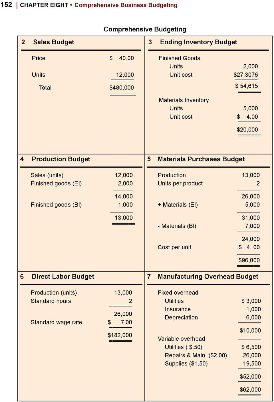 00 $20,000 4 Production Budget Sales (units) 12,000 Finished goods (EI) 2,000 14,000 Finished goods (BI) 1,000 13,000 6 Direct Labor Budget Production (units) 13,000 Standard hours 2 26,000 Standard
