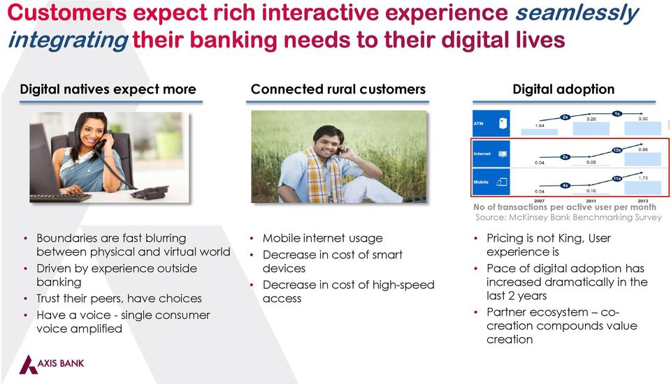 have choices Have a voice - single consumer voice amplified Mobile internet usage Decrease in cost of smart devices Decrease in cost of high-speed access