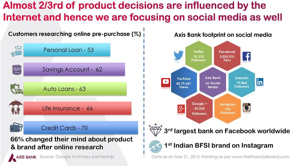 product & brand after online research Source: Google McKinsey partnership 3 rd largest bank on Facebook