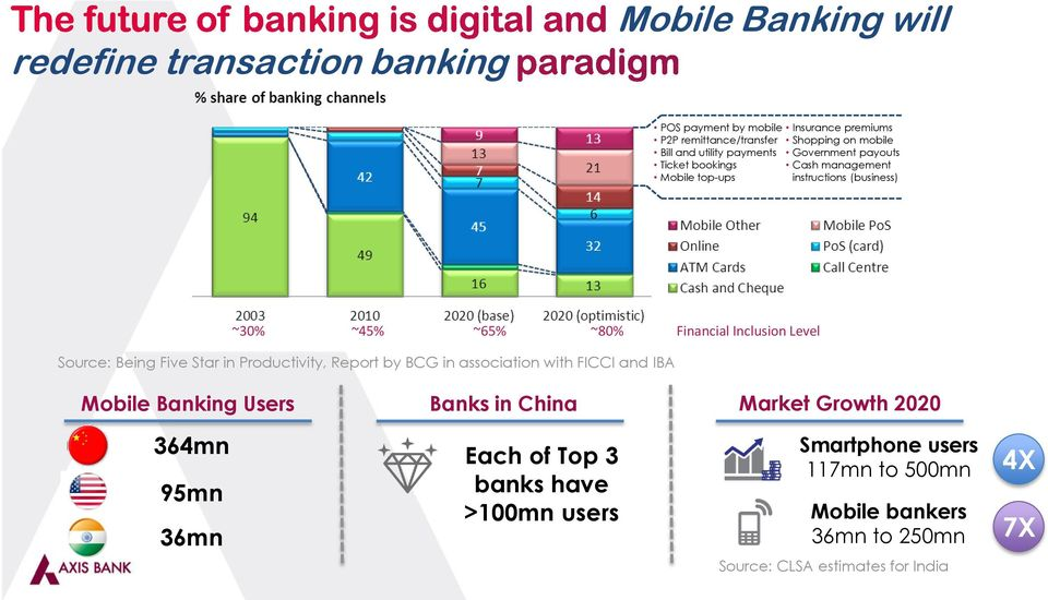Level Source: Being Five Star in Productivity, Report by BCG in association with FICCI and IBA Mobile Banking Users Banks in China Market Growth