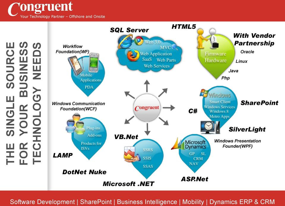 Windows Communication Foundation(WCF) C# Smart Client Windows Services Windows 8 Metro Apps SharePoint LAMP Plug-ins
