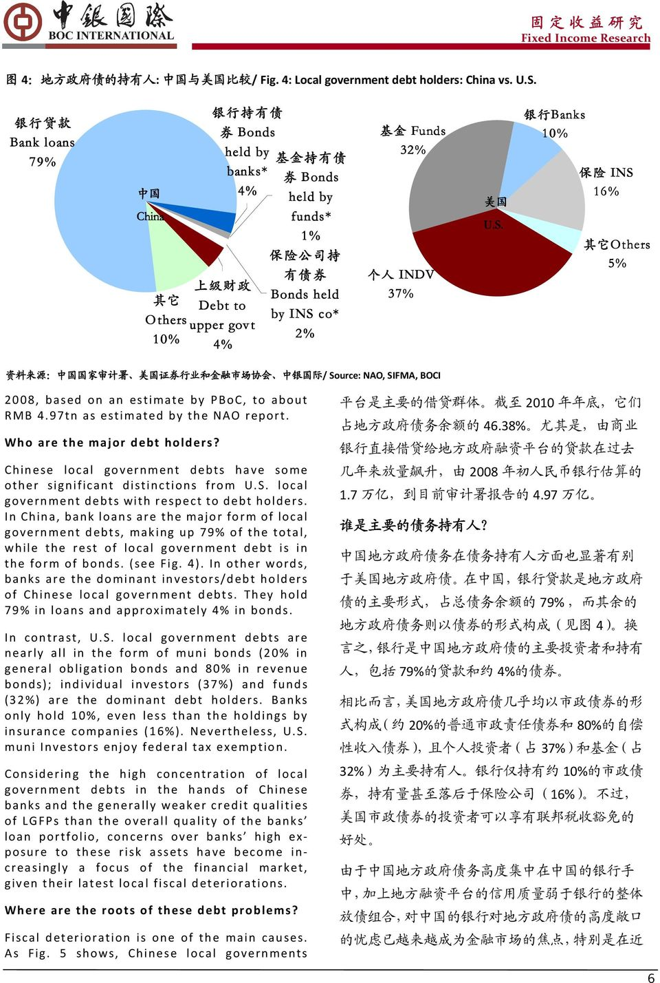 co* upper govt 10% 2% 4% 持 unds 32% 费 金 邦 入 37% 企. 能. B 转 nks 10% 费 金 能 16% 可 thers 5% / Source: NAO, SIFMA, BOCI 2008, based on an estimate by PBoC, to about RMB 4.