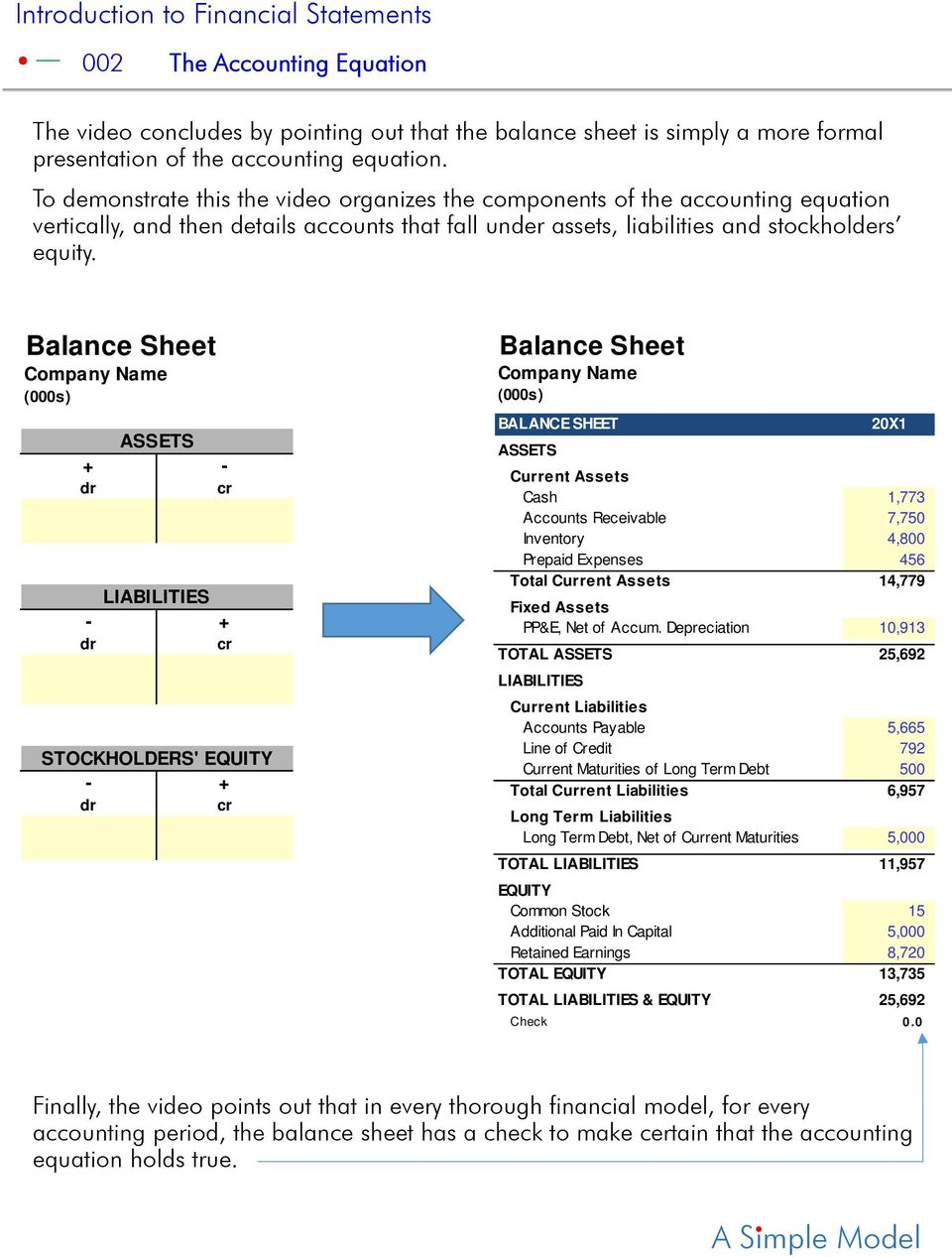 Balance Sheet Company Name (000s) ASSETS + - LIABILITIES - + STOCKHOLDERS' EQUITY - + Balance Sheet Company Name (000s) BALANCE SHEET 20X1 ASSETS Current Assets Cash 1,773 Accounts Receivable 7,750