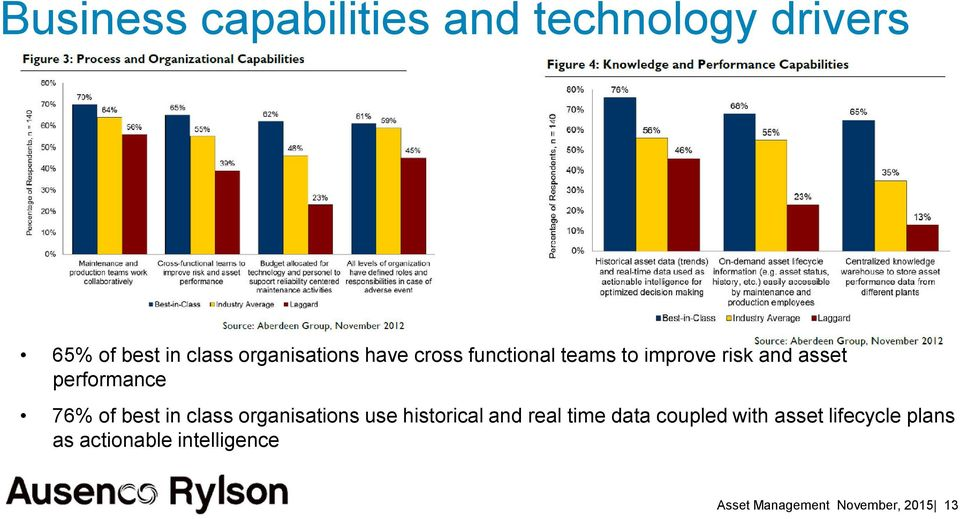 performance 76% of best in class organisations use historical and real time