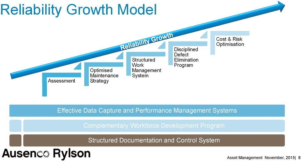 Performance Management Systems Complementary Workforce Development Program Derived from the DuPont