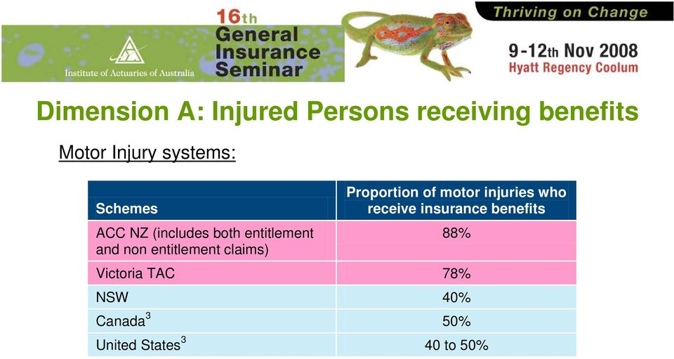 entitlement claims) Proportion of motor injuries who receive