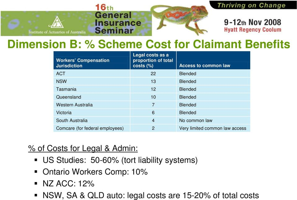 law South Australia 4 No common law Comcare (for federal employees) 2 Very limited common law access % of Costs for Legal & Admin: US