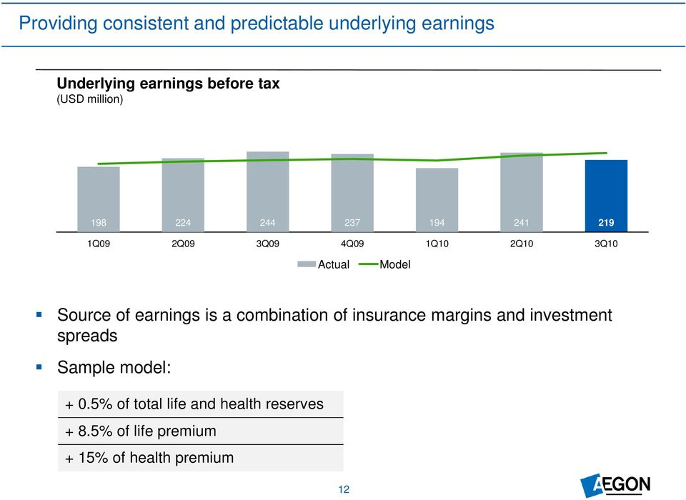 Source of earnings is a combination of insurance margins and investment spreads Sample