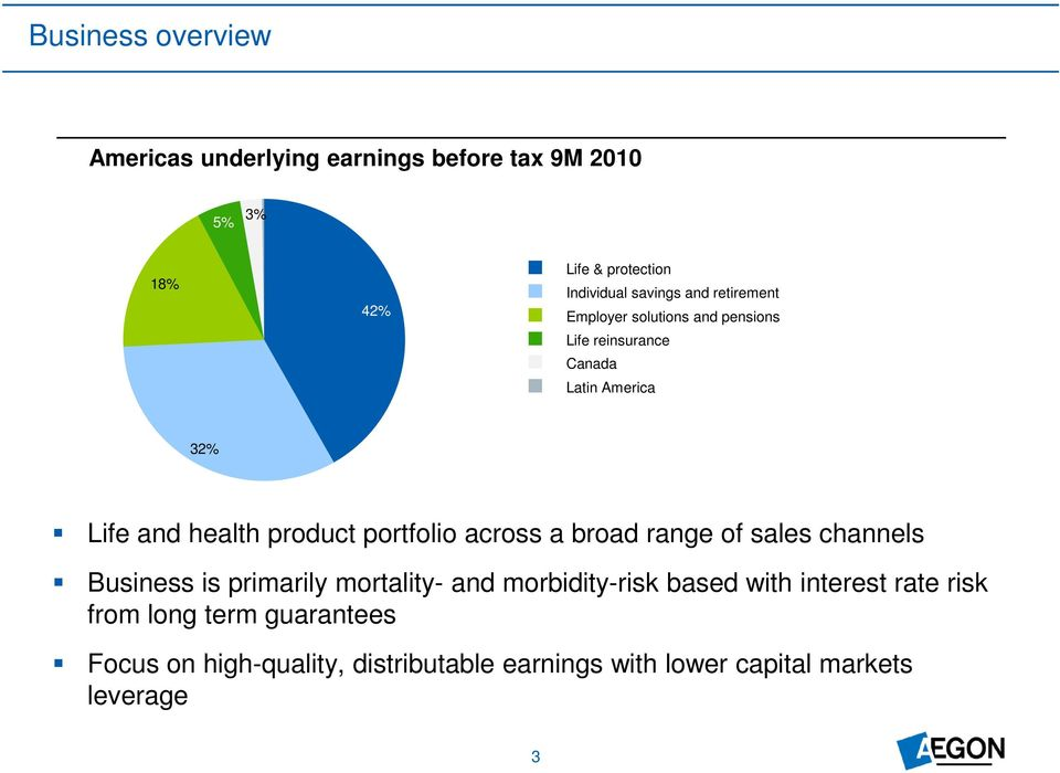 portfolio across a broad range of sales channels Business is primarily mortality- and morbidity-risk based with