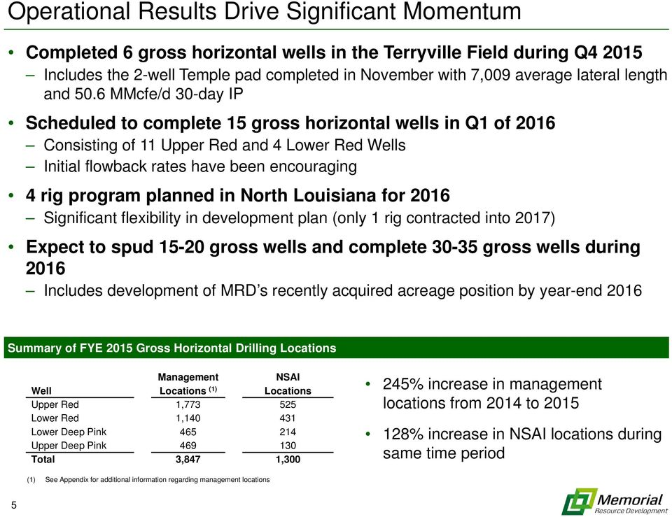 6 MMcfe/d 30-day IP Scheduled to complete 15 gross horizontal wells in Q1 of 2016 Consisting of 11 Upper Red and 4 Lower Red Wells Initial flowback rates have been encouraging 4 rig program planned