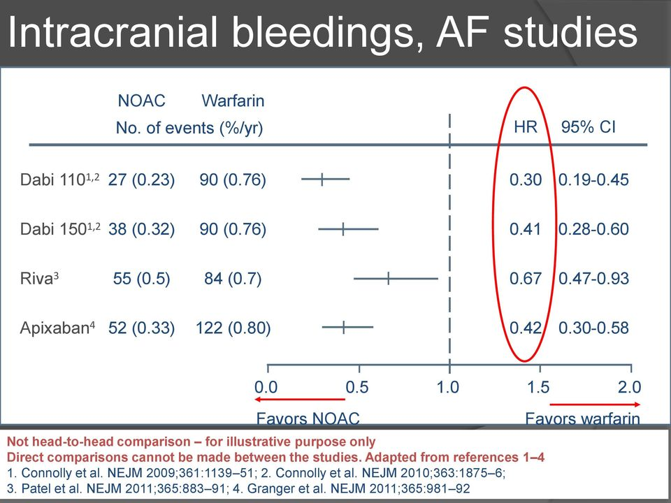 0 Favors NOAC Not head-to-head comparison for illustrative purpose only Direct comparisons cannot be made between the studies.