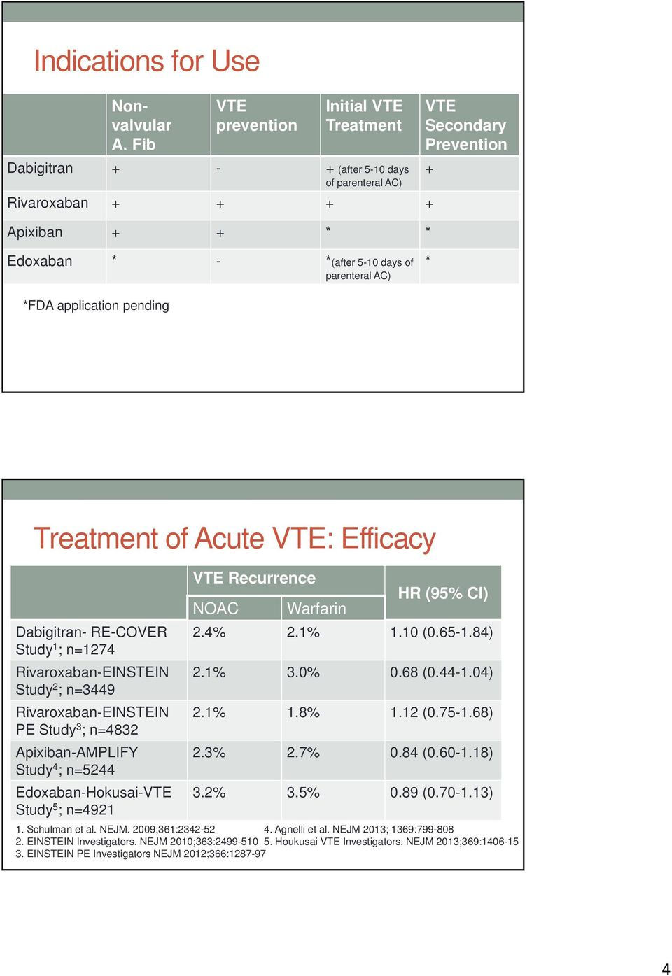 parenteral AC) * *FDA application pending Treatment of Acute VTE: Efficacy Dabigitran- RE-COVER Study 1 ; n=1274 Rivaroxaban-EINSTEIN Study 2 ; n=3449 Rivaroxaban-EINSTEIN PE Study 3 ; n=4832
