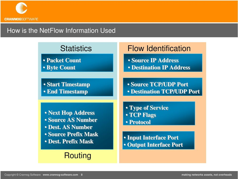 Prefix Mask Routing Flow Identification Source IP Address Destination IP Address Source TCP/UDP Port