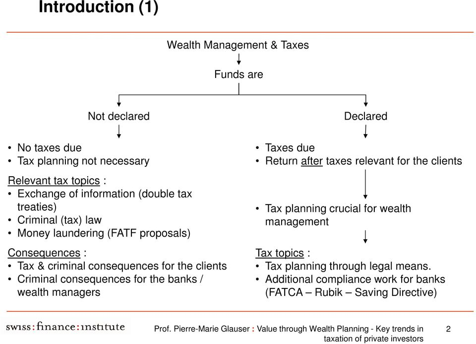 consequences for the clients Criminal consequences for the banks / wealth managers Taxes due Return after taxes relevant for the clients Tax