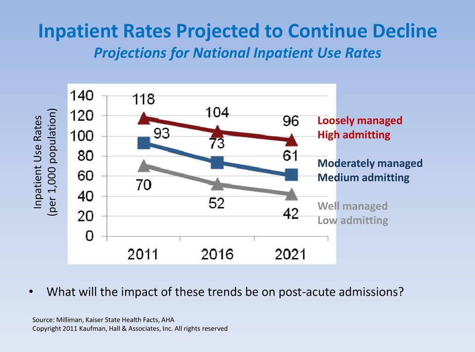 Well managed Low admitting What will the impact of these trends be on post-acute admissions?