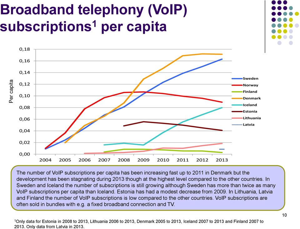 In and the number of subscriptions is still growing although has more than twice as many VoIP subscriptions per capita than. has had a modest decrease from 2009.