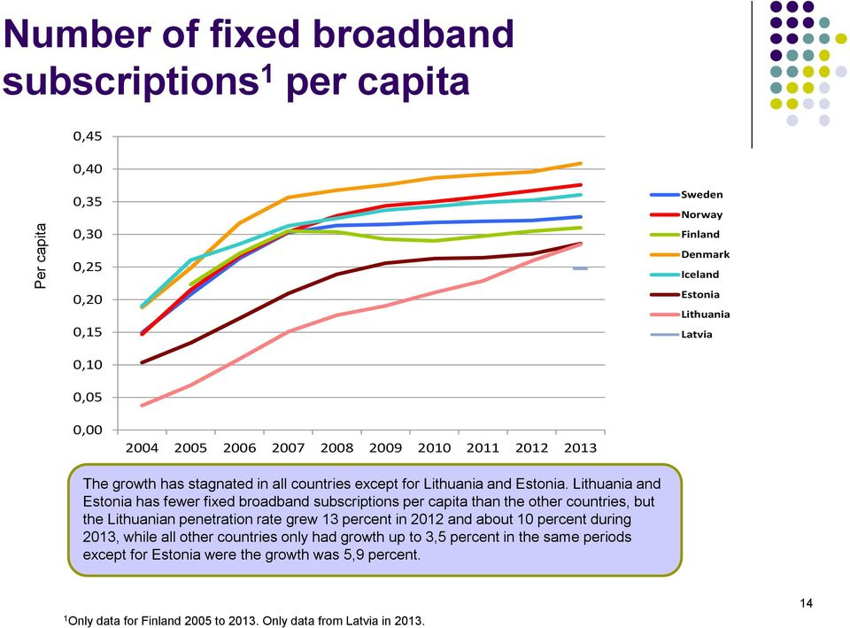 and has fewer fixed broadband subscriptions per capita than the other countries, but the n penetration rate grew 3 percent in 202 and