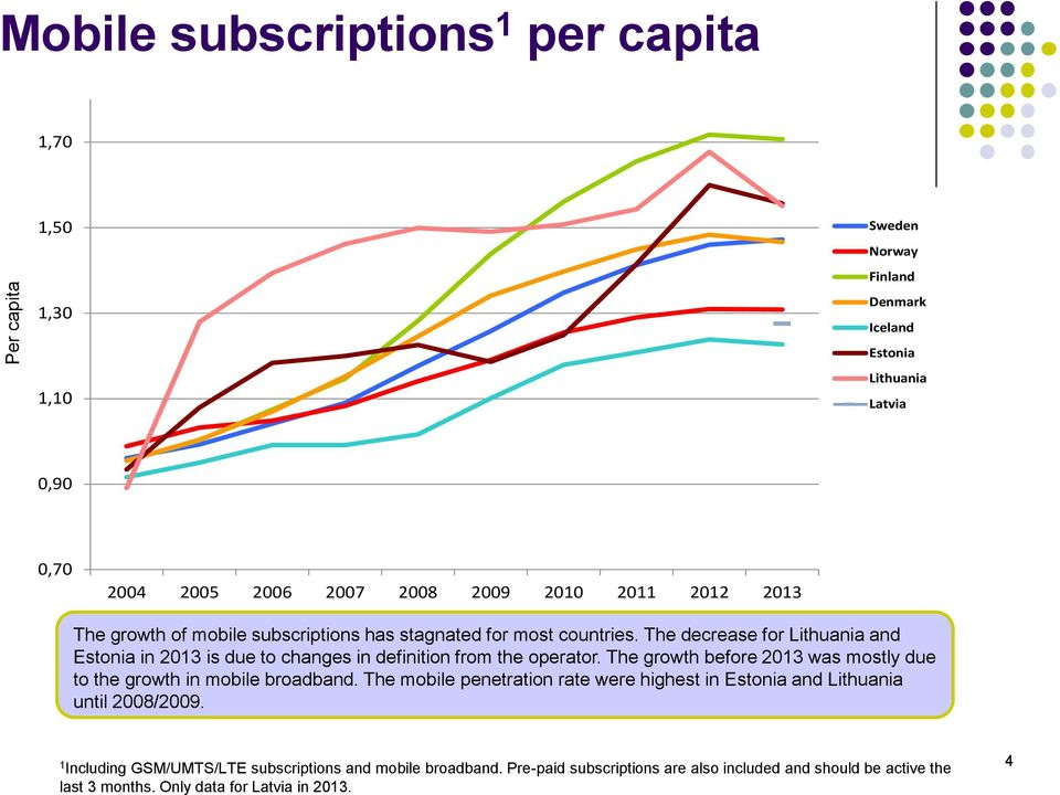 The growth before 203 was mostly due to the growth in mobile broadband. The mobile penetration rate were highest in and until 2008/2009.