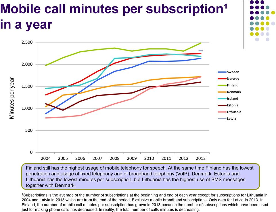 , and has the lowest minutes per subscription, but has the highest use of SMS messages together with.