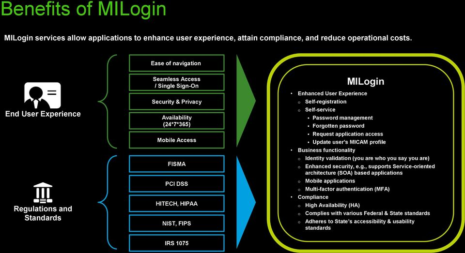 MILogin Enhanced User Experience o o Self-registration Self-service Password management Forgotten password Request application access Update user s MICAM profile Business functionality o o o o
