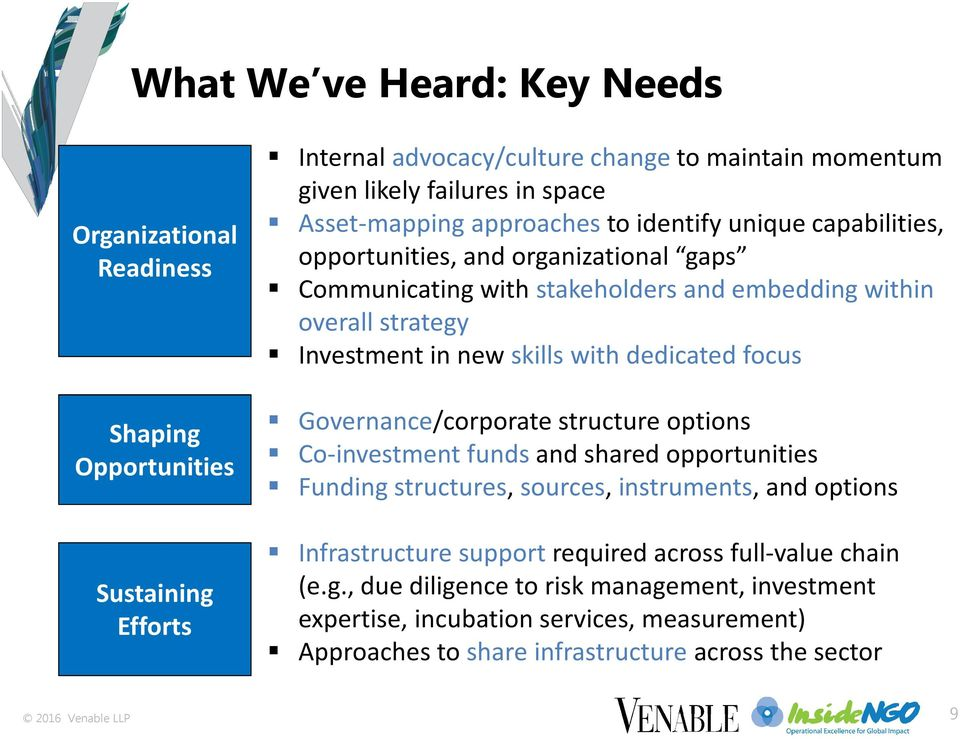 Opportunities Governance/corporate structure options Co-investment funds and shared opportunities Funding structures, sources, instruments, and options Sustaining Efforts