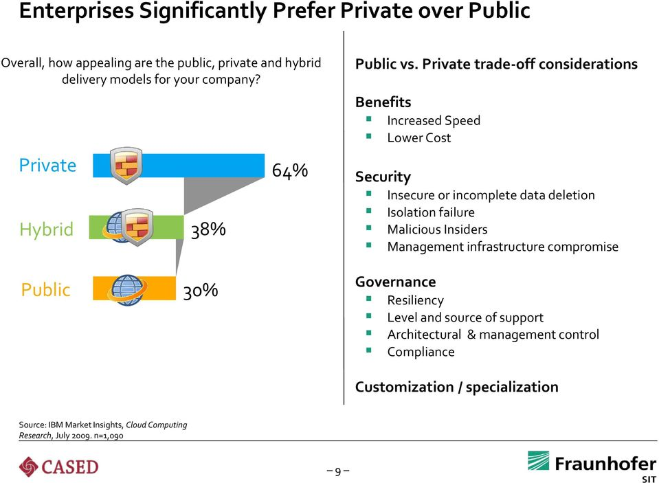 Private trade-off considerations Benefits Increased Speed Lower Cost Security Insecure or incomplete data deletion Isolation failure Malicious