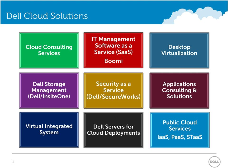Security as a Service (Dell/SecureWorks) Applications Consulting & Solutions Virtual