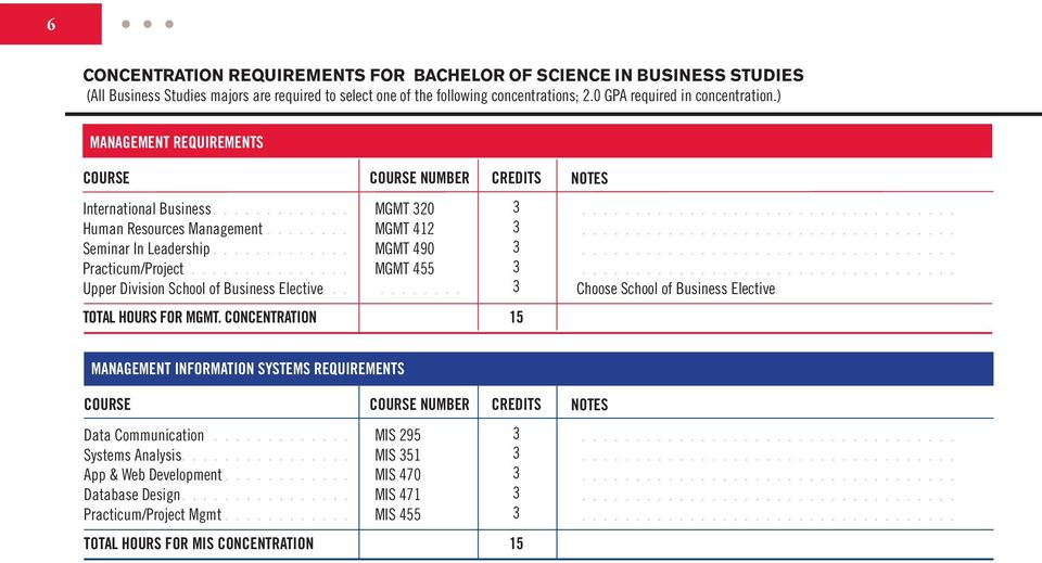Business Elective MGMT 20 MGMT 412 MGMT 490 MGMT 455 Choose School of Business Elective TOTAL HOURS FOR MGMT Concentration 15 Management Information Systems REQUIREMENTS
