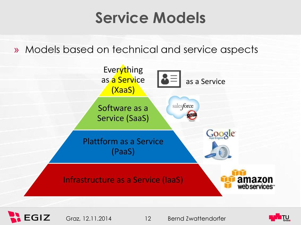 Software as a Service (SaaS) Plattform as a Service