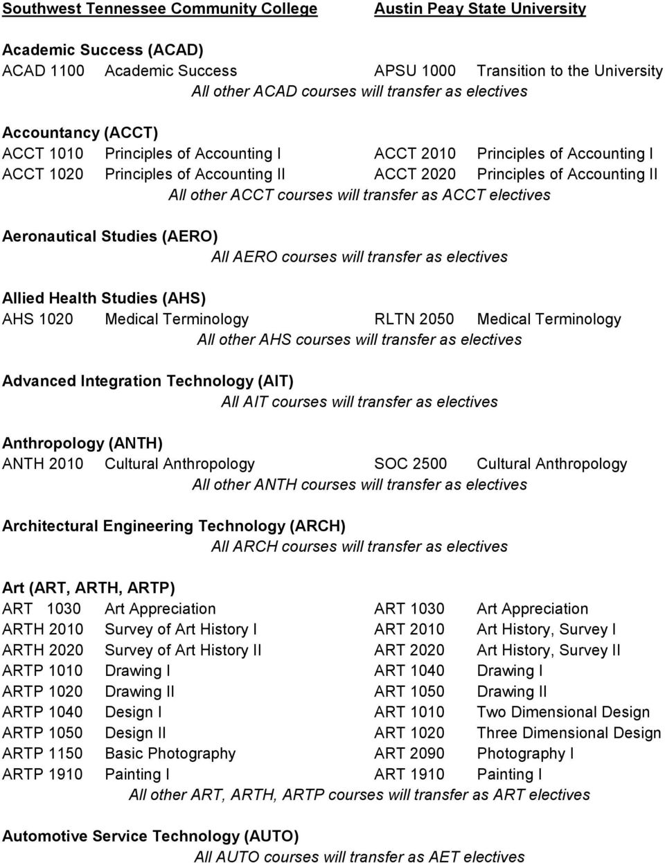 AERO courses will transfer as electives Allied Health Studies (AHS) AHS 1020 Medical Terminology RLTN 2050 Medical Terminology All other AHS courses will transfer as electives Advanced Integration